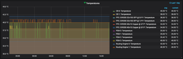 Graphing Zabbix Items with Grafana on CentOS 7